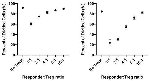 Treg Blog - Figure 2 (Left & Right)
